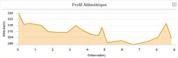 St Affrique Le Cambon 12400 profil