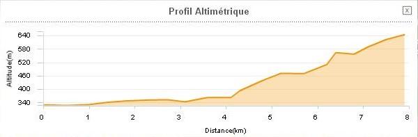St Affrique à St Etienne de Naucoules profil route