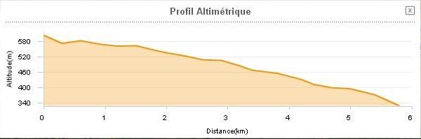St Affrique Tiergues 12400 profil route